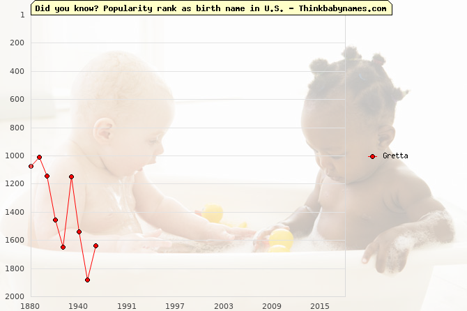 Top 2000 baby names ranking of Gretta name in U.S.
