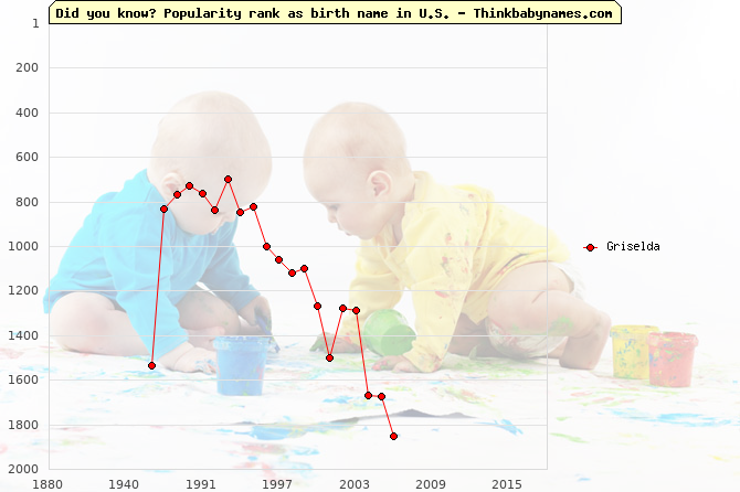 Top 2000 baby names ranking of Griselda in U.S.