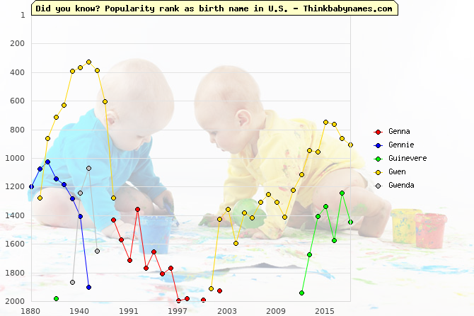 Top 2000 baby names ranking of Genna, Gennie, Guinevere, Gwen, Gwenda in U.S.