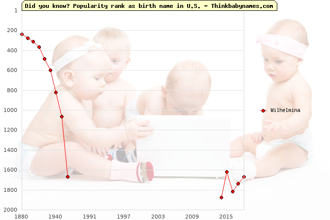 Top 2000 baby names ranking of Wilhelmina in U.S.