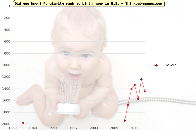 Top 2000 baby names ranking of Guinevere name in U.S.