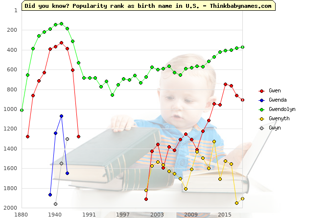 Top 2000 baby names ranking of Gwen, Gwenda, Gwendolyn, Gwenyth, Gwyn in U.S.