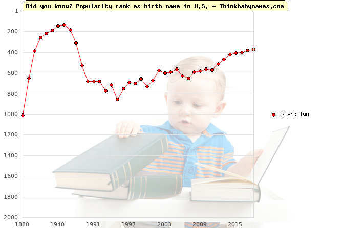 Top 2000 baby names ranking of Gwendolyn in U.S.