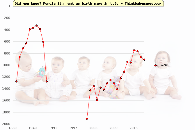 Top 2000 baby names ranking of Gwen in U.S.