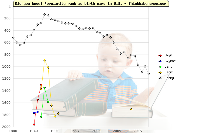 Top 2000 baby names ranking of Gwyn, Gwynne, Jeni, Jenni, Jenny in U.S.