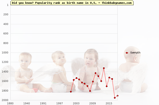 Top 2000 baby names ranking of Gwenyth name in U.S.