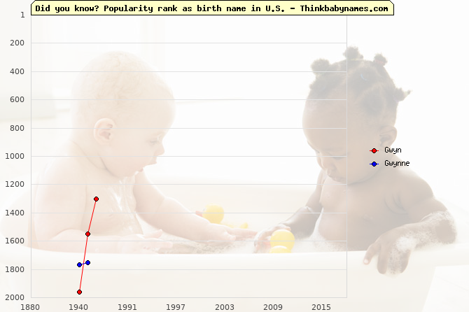 Top 2000 baby names ranking of Gwyn, Gwynne in U.S.