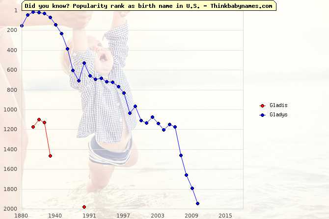 Top 2000 baby names ranking of Gladis, Gladys in U.S.