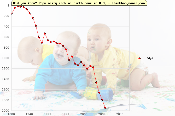 Top 1000 baby names ranking of Gladys in U.S.