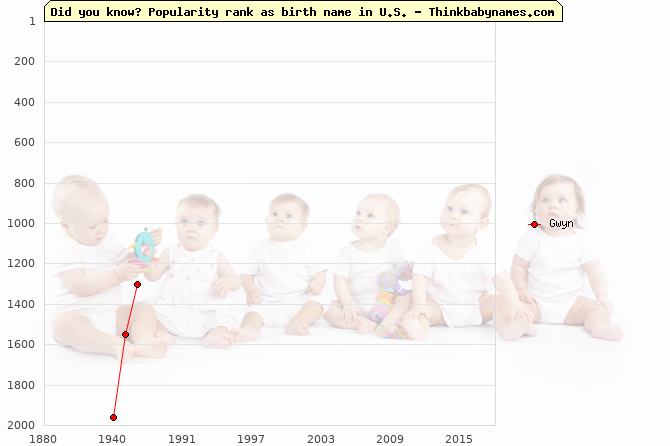 Top 2000 baby names ranking of Gwyn name in U.S.
