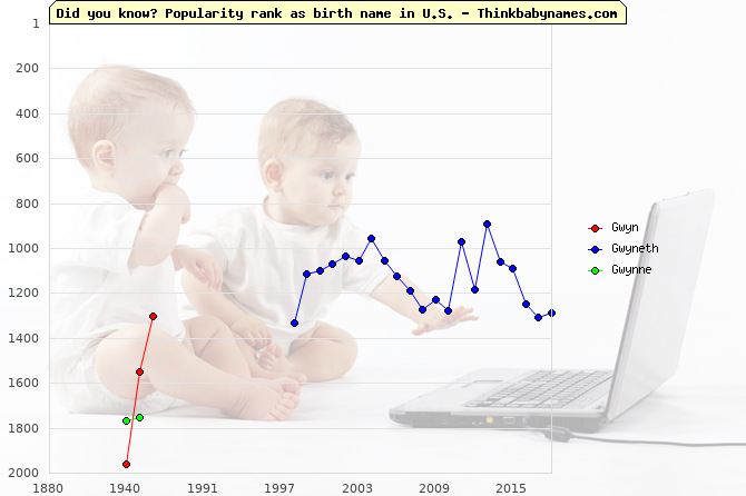Top 2000 baby names ranking of Gwyn, Gwyneth, Gwynne in U.S.