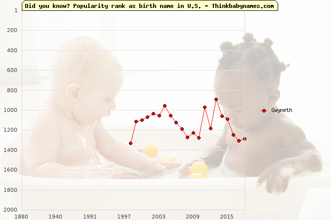 Top 2000 baby names ranking of Gwyneth name in U.S.
