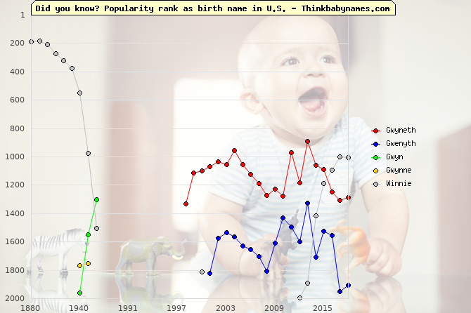 Top 2000 baby names ranking of Gwyneth, Gwenyth, Gwyn, Gwynne, Winnie in U.S.