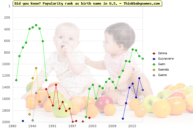 Top 2000 baby names ranking of Genna, Guinevere, Gwen, Gwenda, Gwenn in U.S.