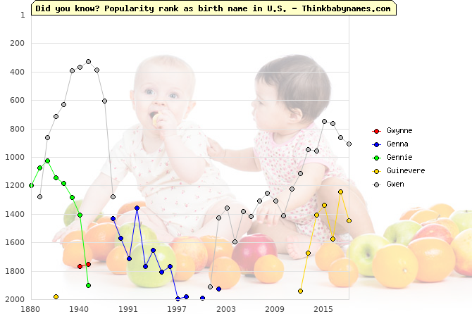 Top 2000 baby names ranking of Gwynne, Genna, Gennie, Guinevere, Gwen in U.S.