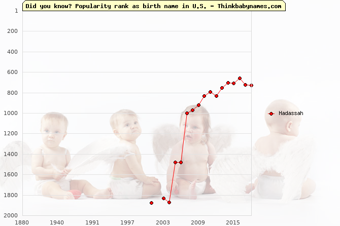 Top 2000 baby names ranking of Hadassah in U.S.
