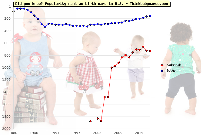 Top 2000 baby names ranking of Hadassah, Esther in U.S.