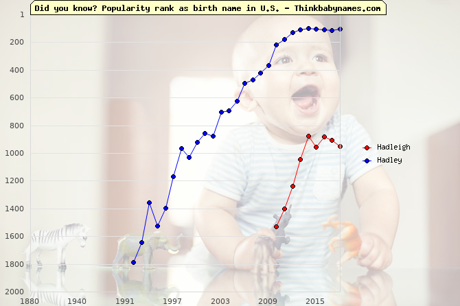 Top 2000 baby names ranking of Hadleigh, Hadley in U.S.