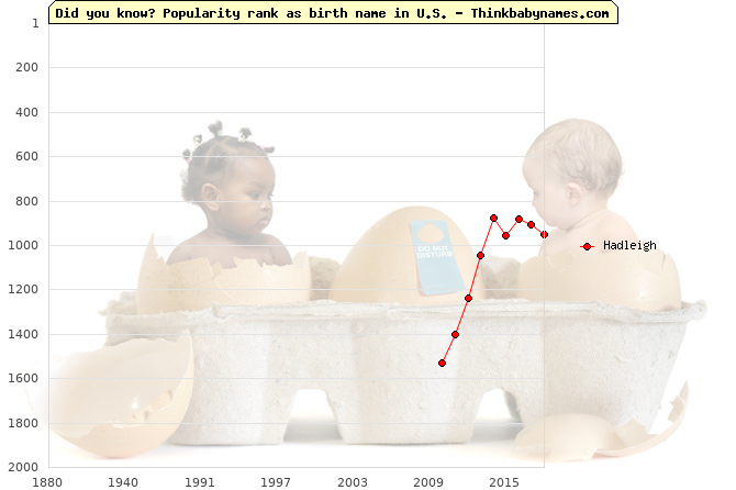 Top 2000 baby names ranking of Hadleigh name in U.S.
