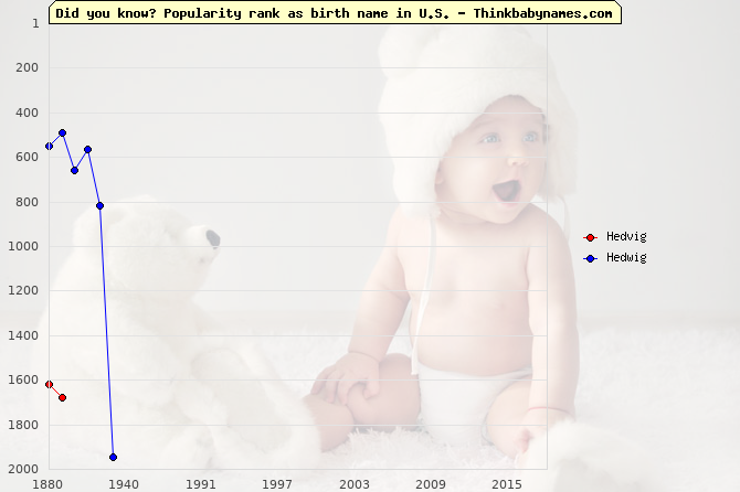 Top 2000 baby names ranking of Hedvig, Hedwig in U.S.