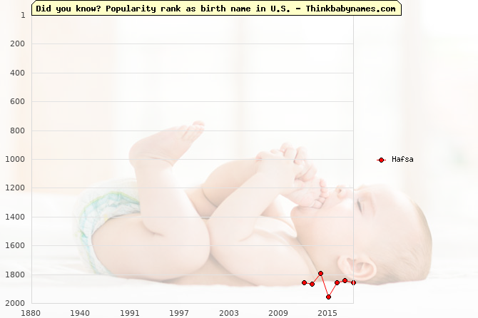 Top 2000 baby names ranking of Hafsa in U.S.