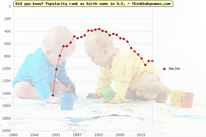 Top 2000 baby names ranking of Hailee name in U.S.