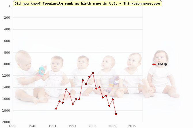 Top 2000 baby names ranking of Haily name in U.S.