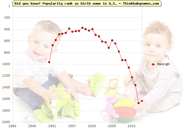 Top 2000 baby names ranking of Haleigh name in U.S.