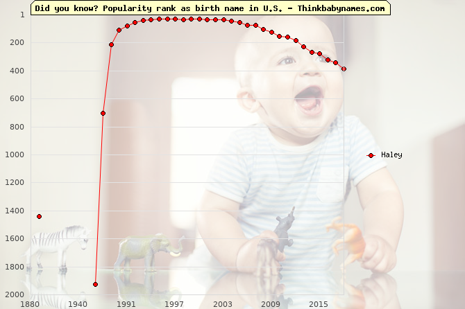 Top 1000 baby names ranking of Haley name in U.S.