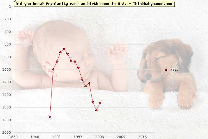 Top 2000 baby names ranking of Hali name in U.S.