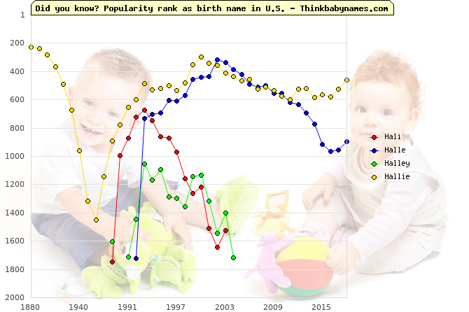 Top 2000 baby names ranking of Hali, Halle, Halley, Hallie in U.S.