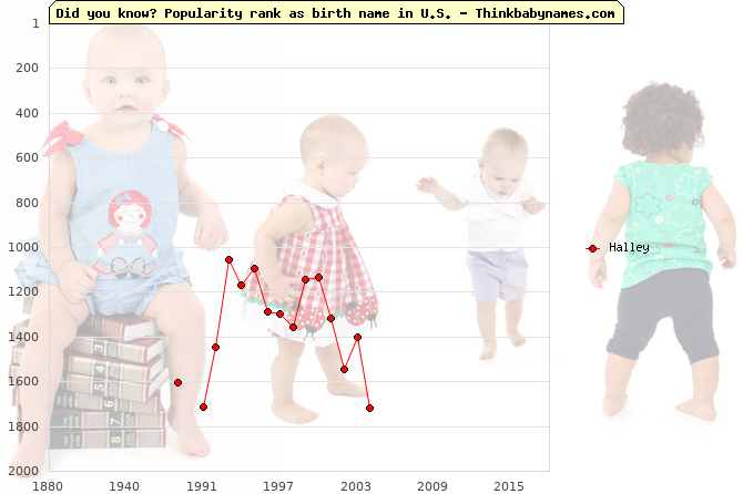 Top 2000 baby names ranking of Halley name in U.S.