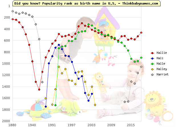 Top 2000 baby names ranking of Hallie, Hali, Halle, Halley, Harriet in U.S.
