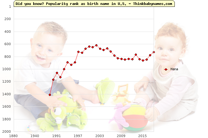Top 2000 baby names ranking of Hana in U.S.