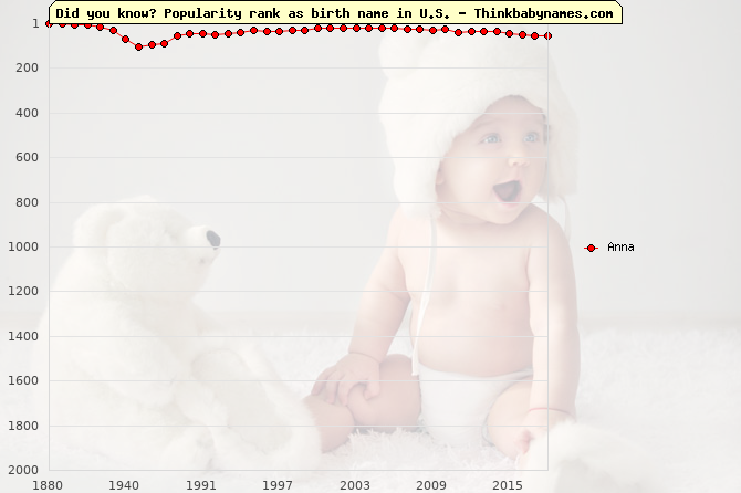Top 1000 baby names ranking of Anna in U.S.
