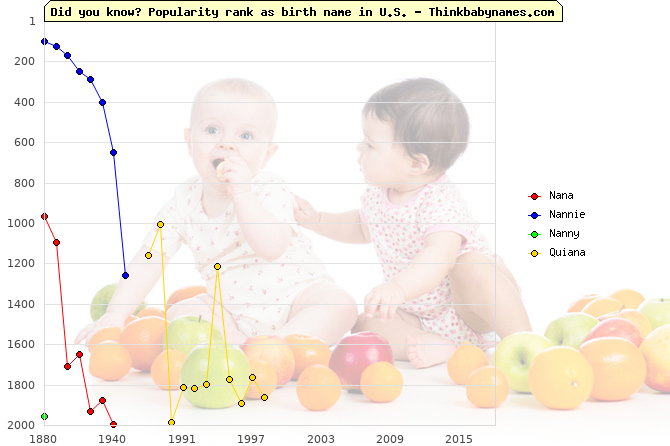 Top 2000 baby names ranking of Nana, Nannie, Nanny, Quiana in U.S.