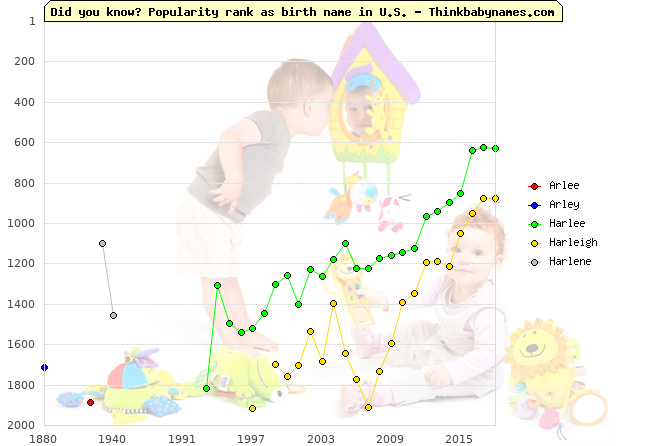 Top 2000 baby names ranking of Arlee, Arley, Harlee, Harleigh, Harlene in U.S.