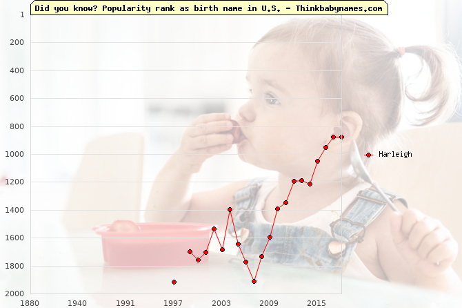 Top 2000 baby names ranking of Harleigh name in U.S.