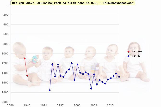 Top 2000 baby names ranking of Harlene, Harlie in U.S.