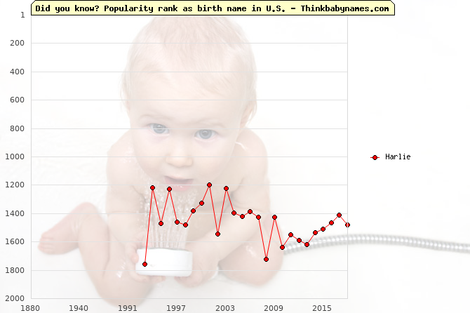 Top 2000 baby names ranking of Harlie name in U.S.