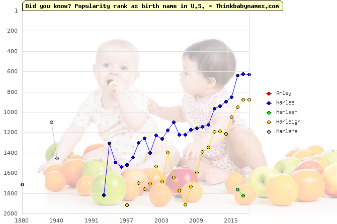 Top 2000 baby names ranking of Arley, Harlee, Harleen, Harleigh, Harlene in U.S.