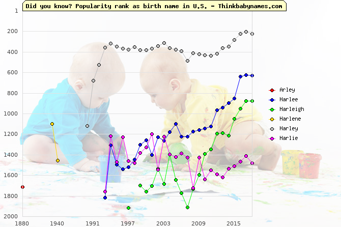 Top 2000 baby names ranking of Arley, Harlee, Harleigh, Harlene, Harley, Harlie in U.S.