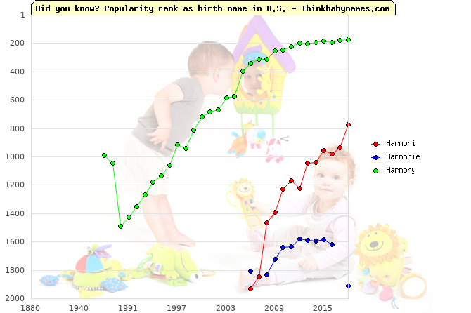 Top 2000 baby names ranking of Harmoni, Harmonie, Harmony in U.S.