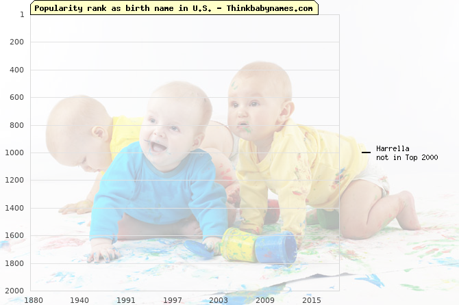 Top 2000 baby names ranking of Harrella name in U.S.
