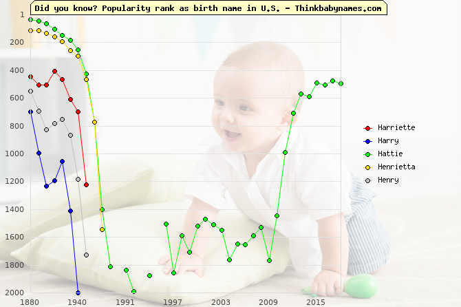 Top 2000 baby names ranking of Harriette, Harry, Hattie, Henrietta, Henry in U.S.