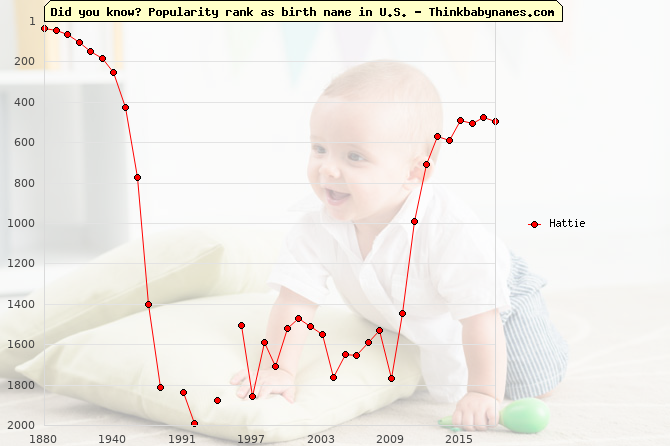 Top 2000 baby names ranking of Hattie name in U.S.