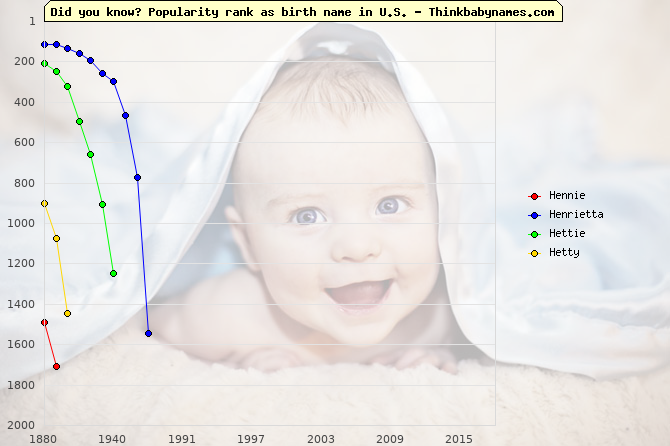 Top 2000 baby names ranking of Hennie, Henrietta, Hettie, Hetty in U.S.