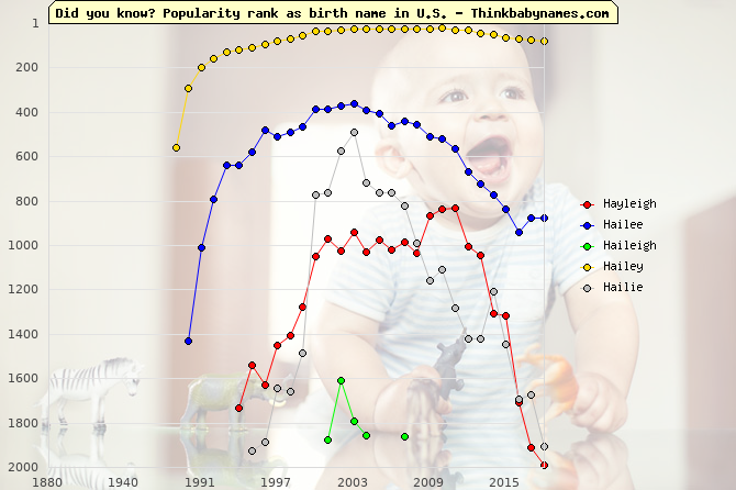 Top 2000 baby names ranking of Hayleigh, Hailee, Haileigh, Hailey, Hailie in U.S.