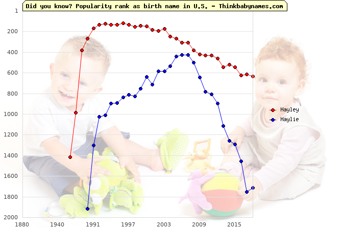 Top 2000 baby names ranking of Hayley, Haylie in U.S.