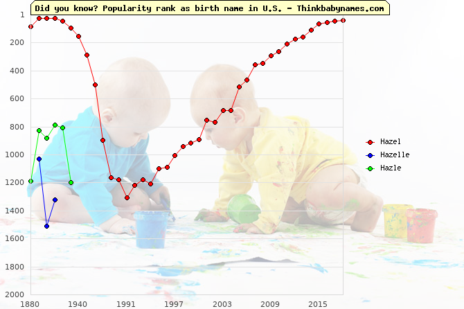 Top 2000 baby names ranking of Hazel, Hazelle, Hazle in U.S.